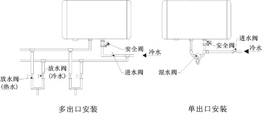 圆型储水式电热水器-cbd40-pac